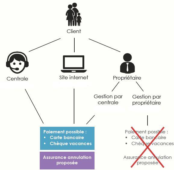 Solution-de-commercialisation-reservation-partagée